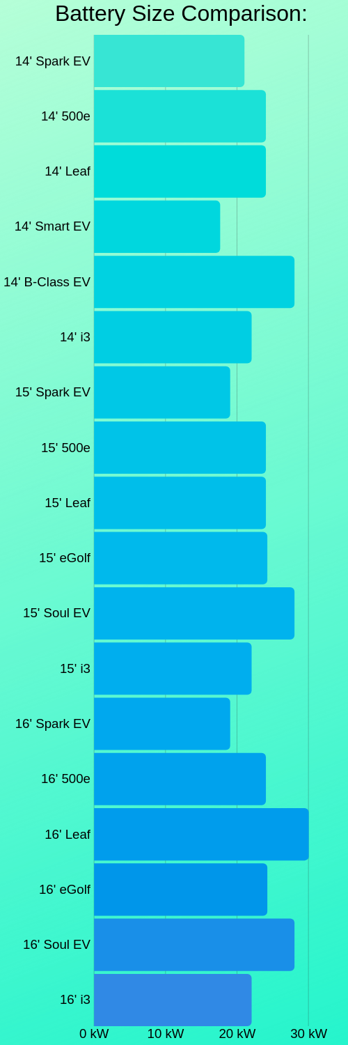Battery Size Comparison