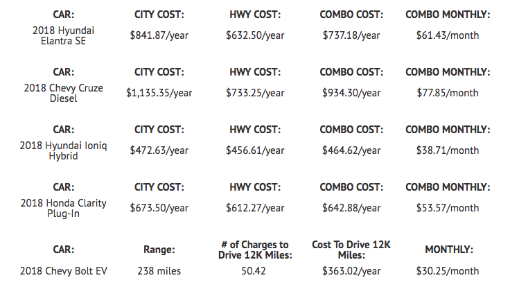 monthly ownership cost of all types of vehicles
